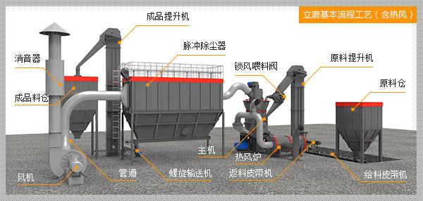 含热风的煤粉立式磨机生产线